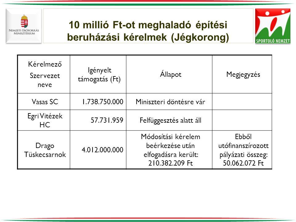 10 millió Ft-ot meghaladó építési beruházási kérelmek (Jégkorong)