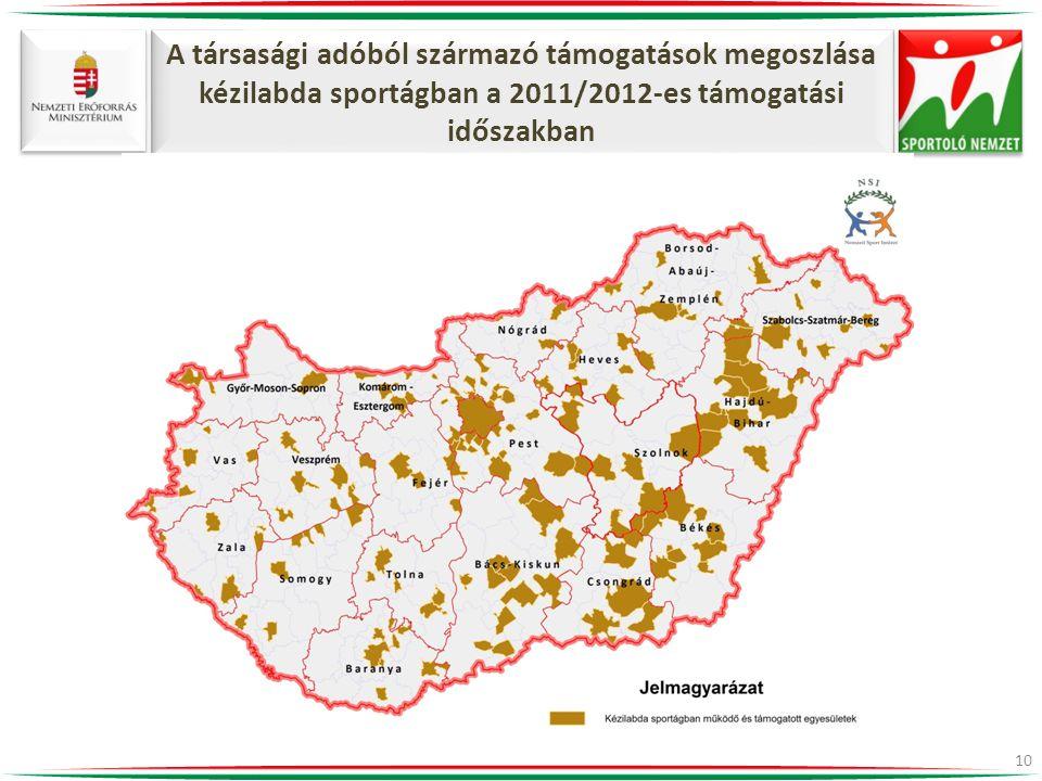 A társasági adóból származó támogatások megoszlása kézilabda sportágban a 2011/2012-es támogatási időszakban