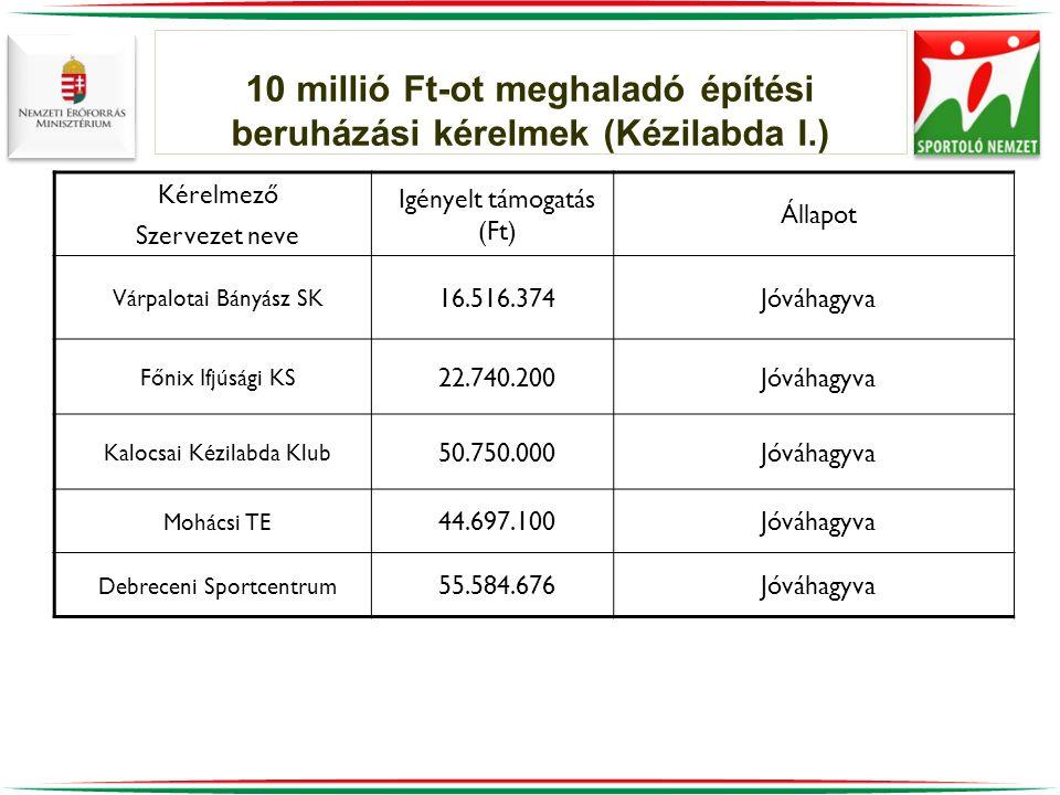 10 millió Ft-ot meghaladó építési beruházási kérelmek (Kézilabda I.)