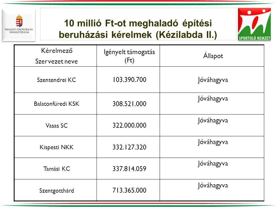 10 millió Ft-ot meghaladó építési beruházási kérelmek (Kézilabda II.)