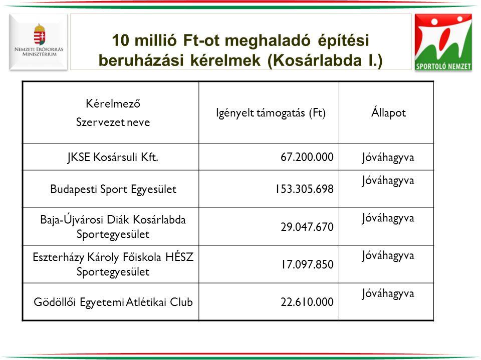 10 millió Ft-ot meghaladó építési beruházási kérelmek (Kosárlabda I.)