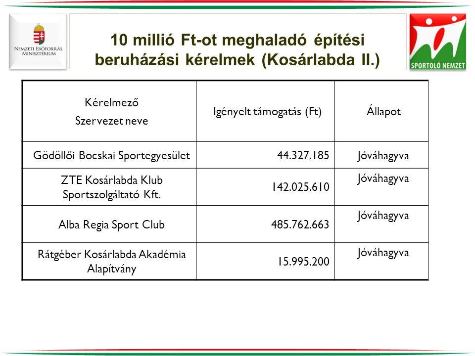 10 millió Ft-ot meghaladó építési beruházási kérelmek (Kosárlabda II.)