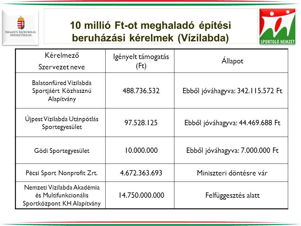 10 millió Ft-ot meghaladó építési beruházási kérelmek (Vízilabda)