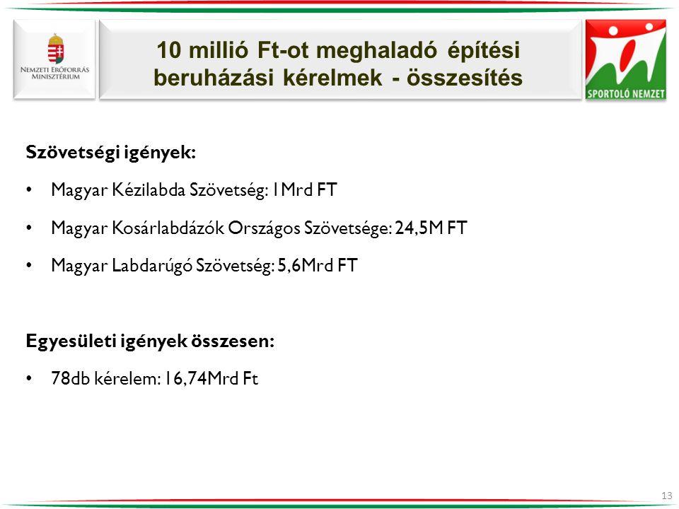 10 millió Ft-ot meghaladó építési beruházási kérelmek - összesítés