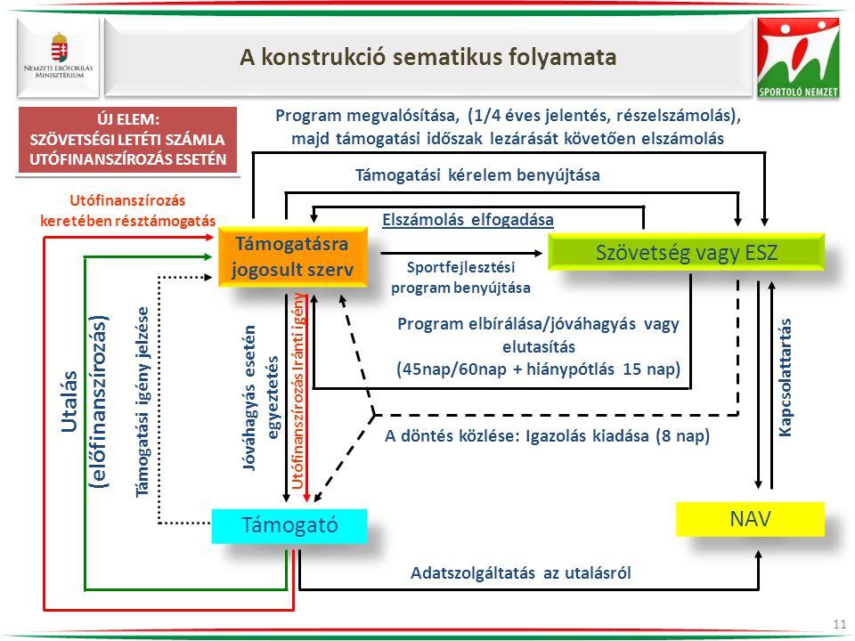 A konstrukció sematikus folyamata