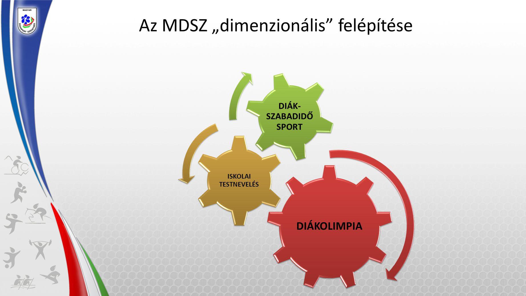 """Az MDSZ """"dimenzionális felépítése"""