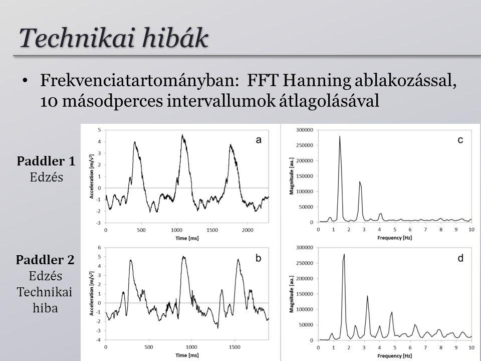 Technikai hibák Frekvenciatartományban: FFT Hanning ablakozással, 10 másodperces intervallumok átlagolásával.