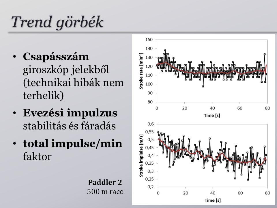 Trend görbék Csapásszám giroszkóp jelekből (technikai hibák nem terhelik) Evezési impulzus stabilitás és fáradás.