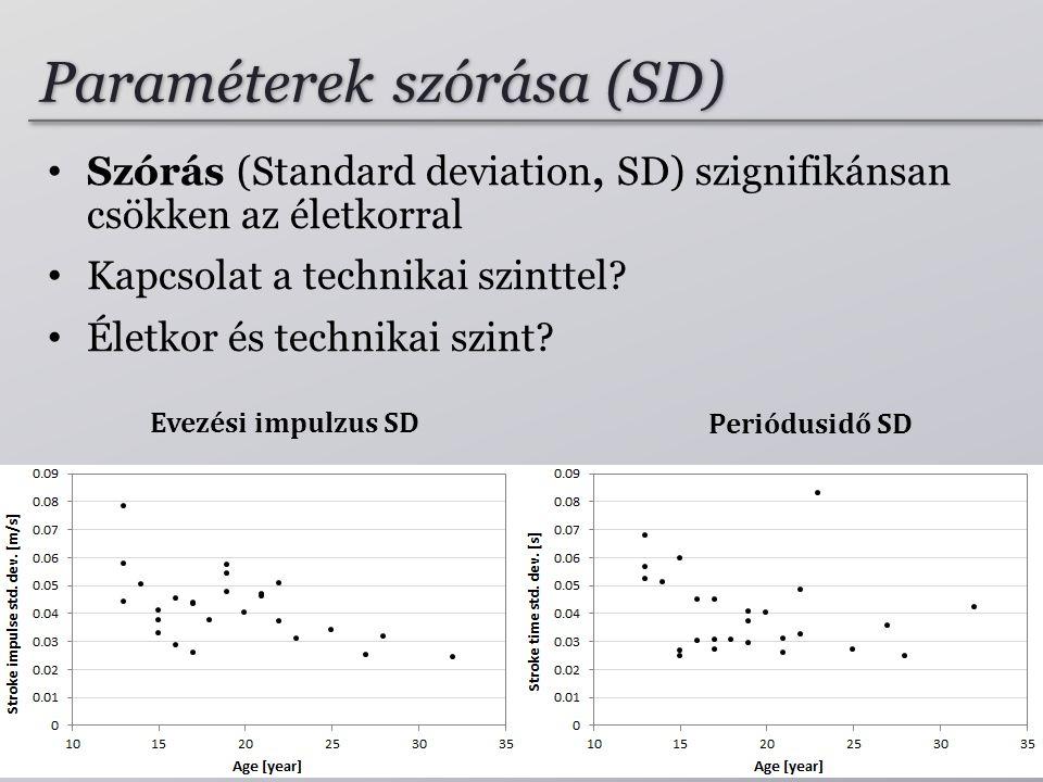 Paraméterek szórása (SD)