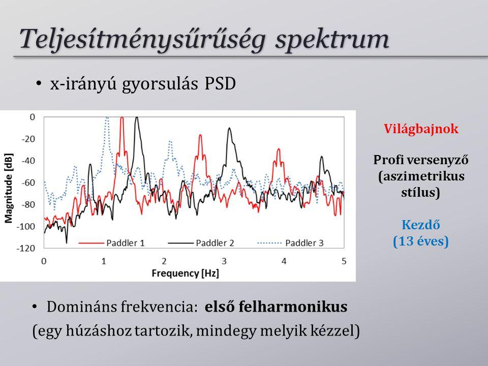 Teljesítménysűrűség spektrum