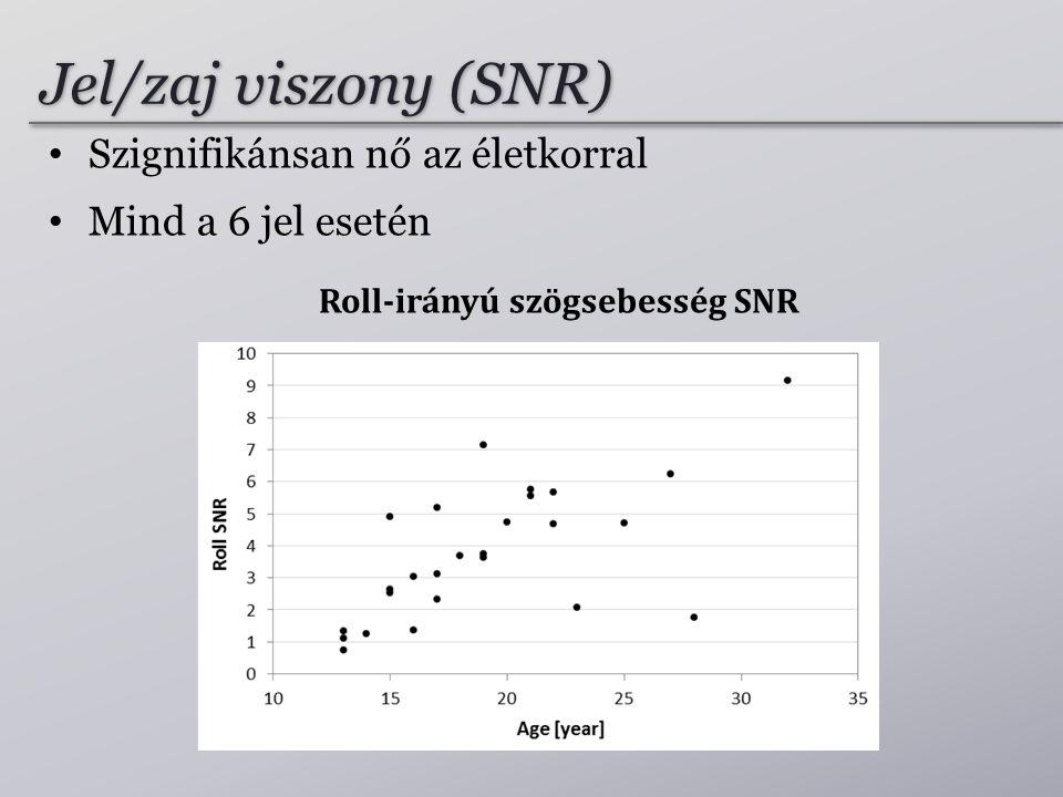 Roll-irányú szögsebesség SNR