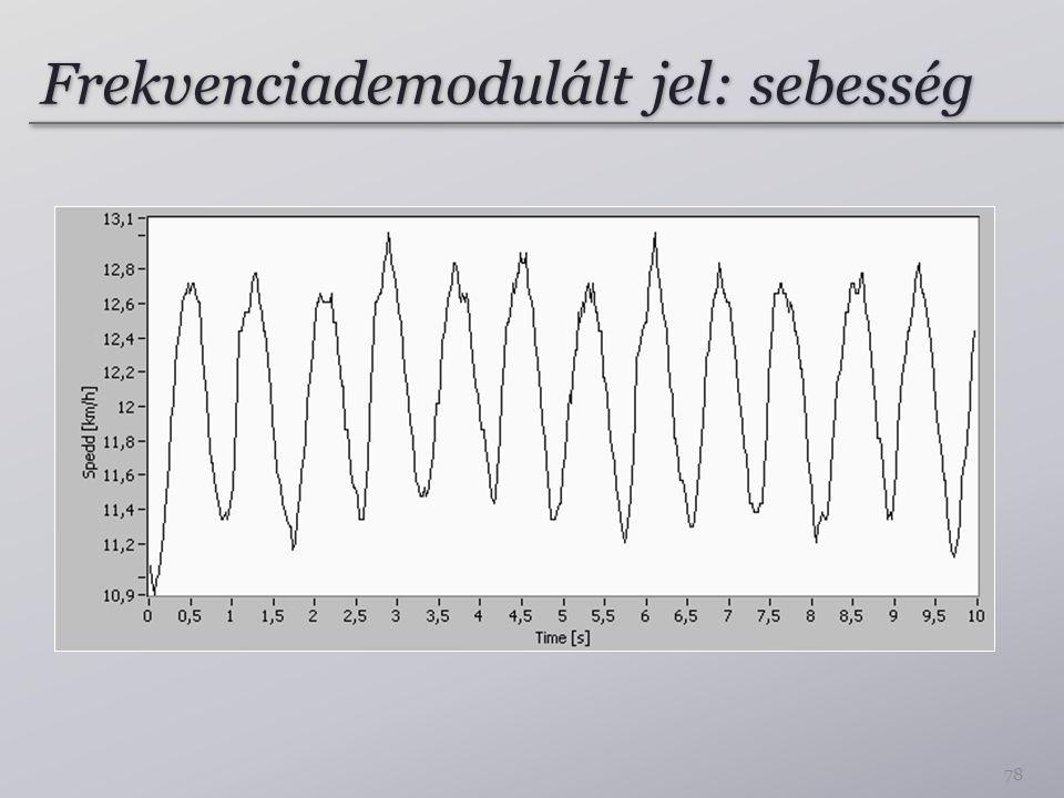 Frekvenciademodulált jel: sebesség