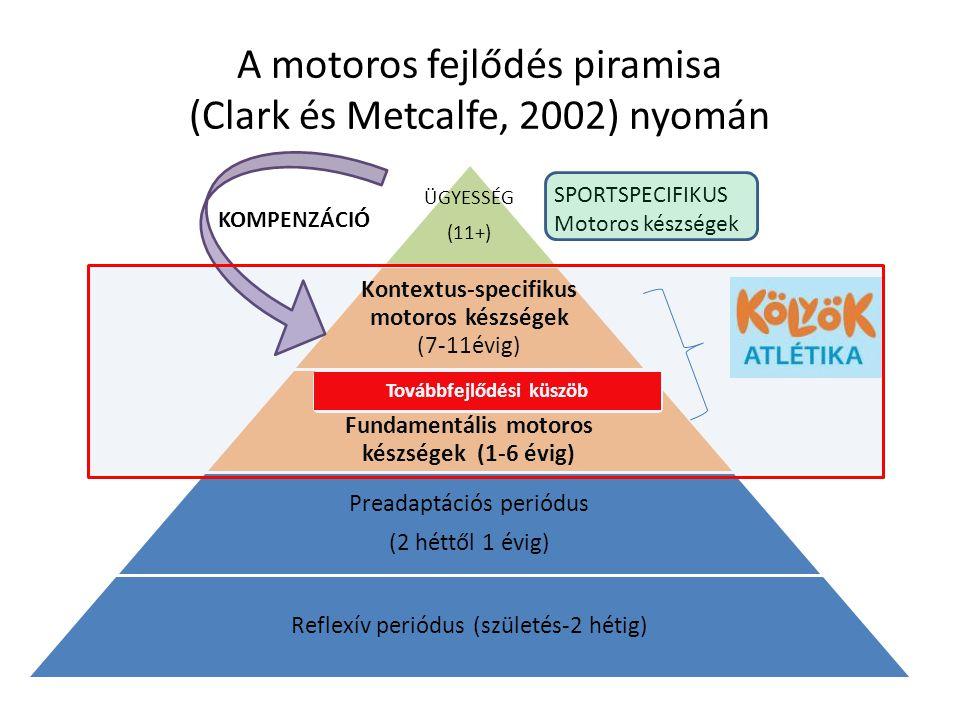 A motoros fejlődés piramisa (Clark és Metcalfe, 2002) nyomán