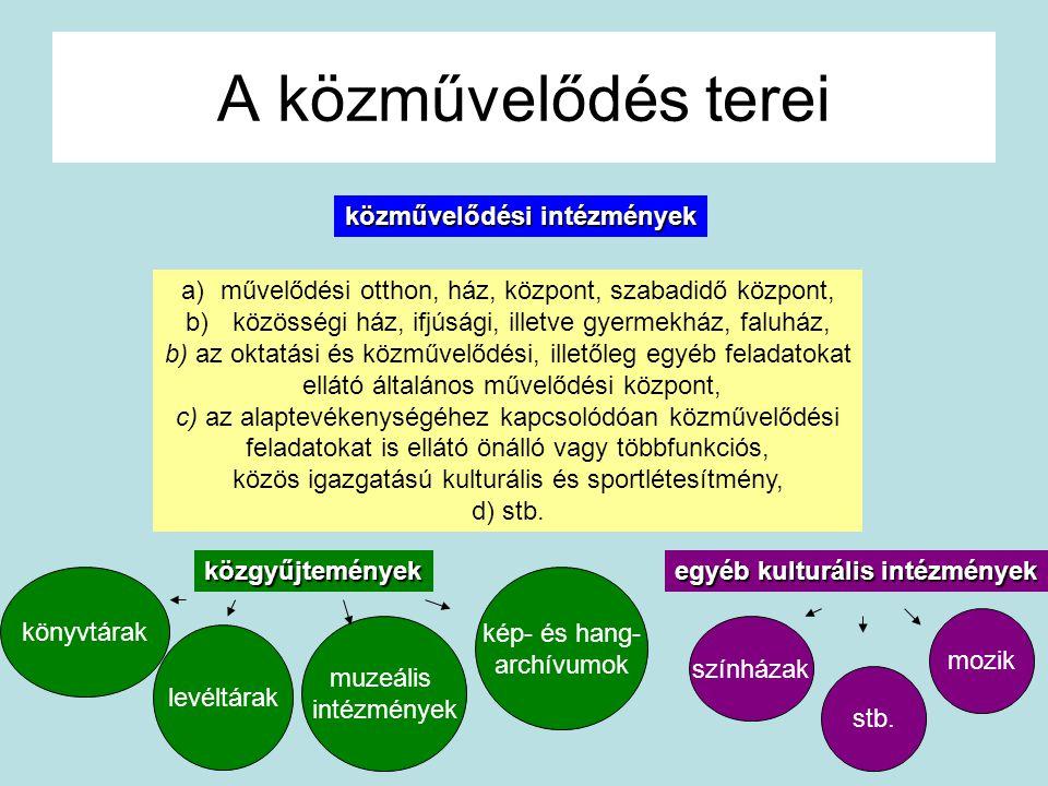 A közművelődés terei közművelődési intézmények