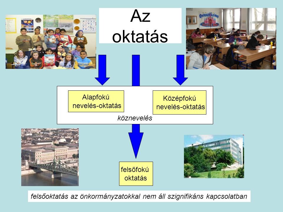 Az oktatás Alapfokú Középfokú nevelés-oktatás nevelés-oktatás
