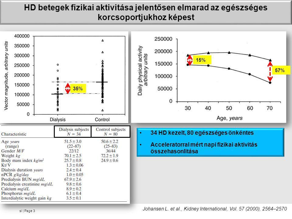 HD betegek fizikai aktivitása jelentősen elmarad az egészséges korcsoportjukhoz képest