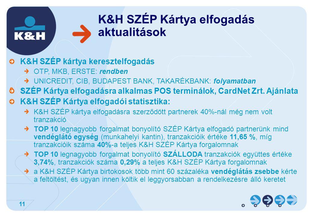 K&H SZÉP Kártya elfogadás aktualitások