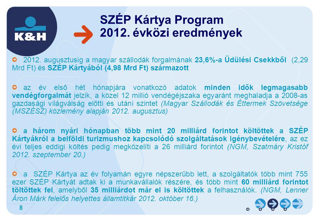 SZÉP Kártya Program 2012. évközi eredmények
