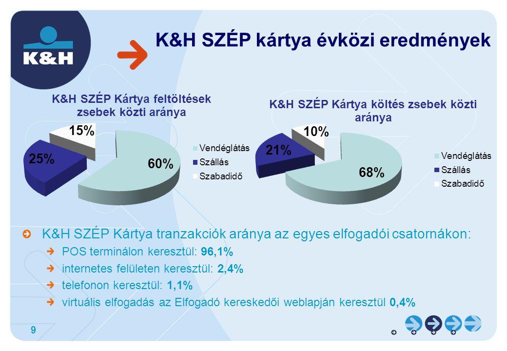 K&H SZÉP kártya évközi eredmények