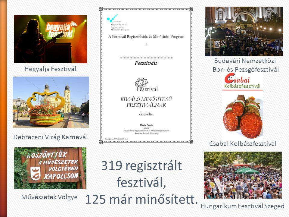 319 regisztrált fesztivál, 125 már minősített. Budavári Nemzetközi