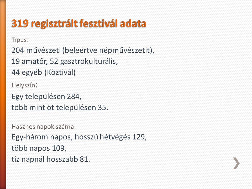 319 regisztrált fesztivál adata