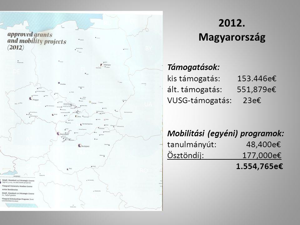 2012. Magyarország Támogatások: kis támogatás: 153.446e€