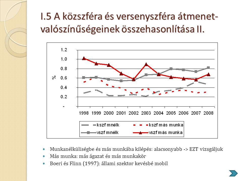 I.5 A közszféra és versenyszféra átmenet-valószínűségeinek összehasonlítása II.