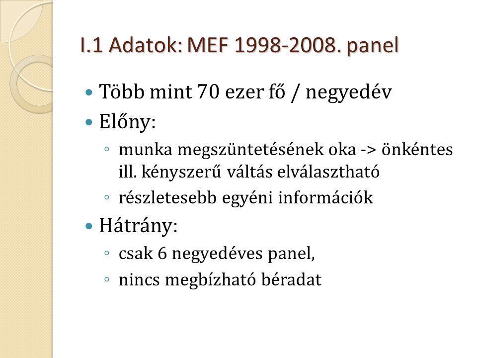 I.1 Adatok: MEF 1998-2008. panel Több mint 70 ezer fő / negyedév