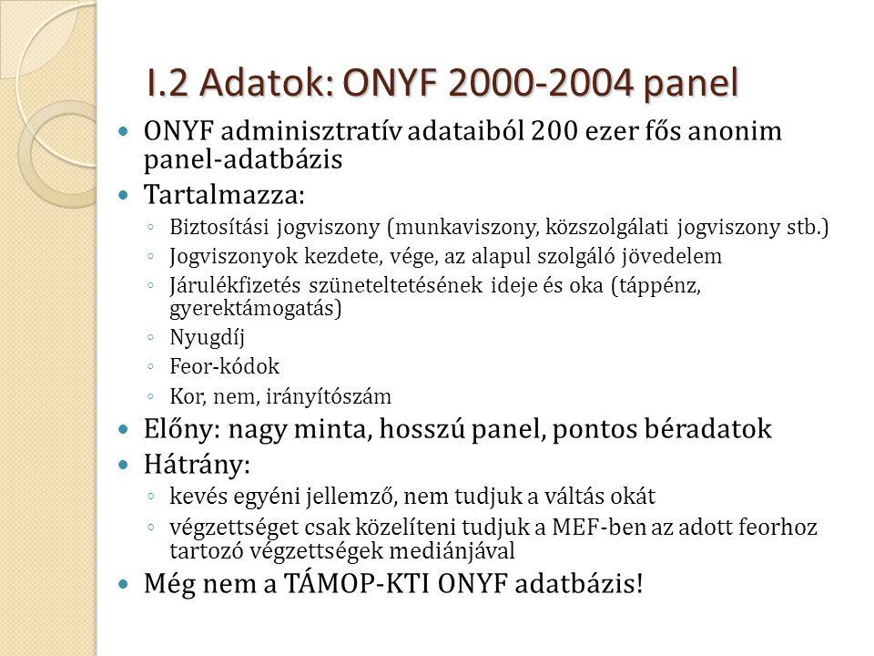 I.2 Adatok: ONYF 2000-2004 panel ONYF adminisztratív adataiból 200 ezer fős anonim panel-adatbázis.