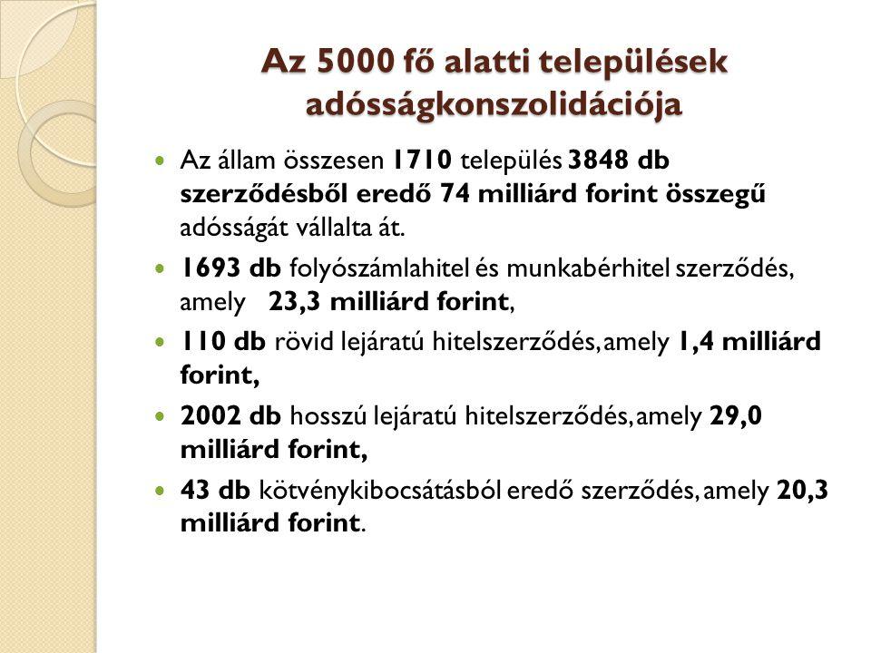Az 5000 fő alatti települések adósságkonszolidációja