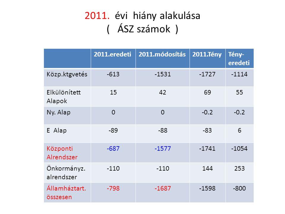 2011. évi hiány alakulása ( ÁSZ számok )