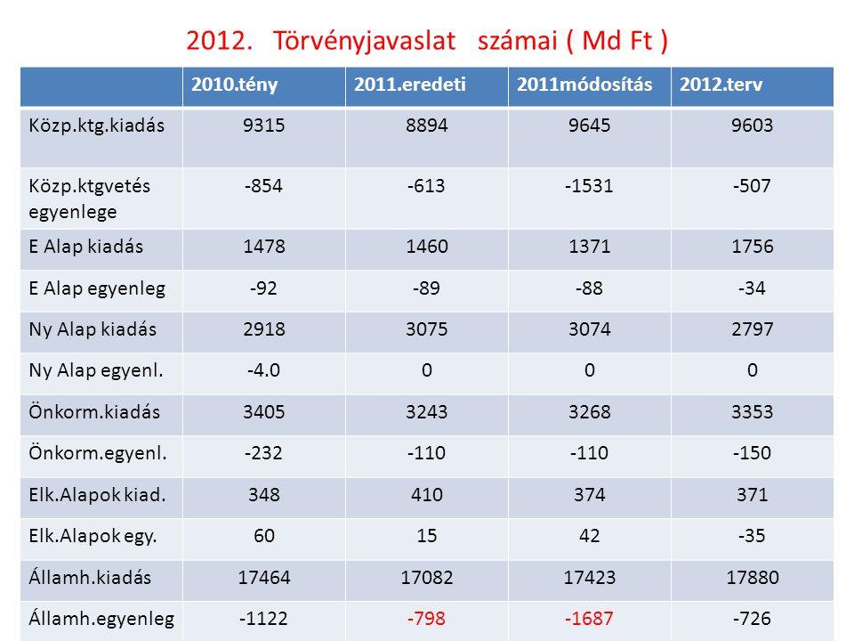 2012. Törvényjavaslat számai ( Md Ft )