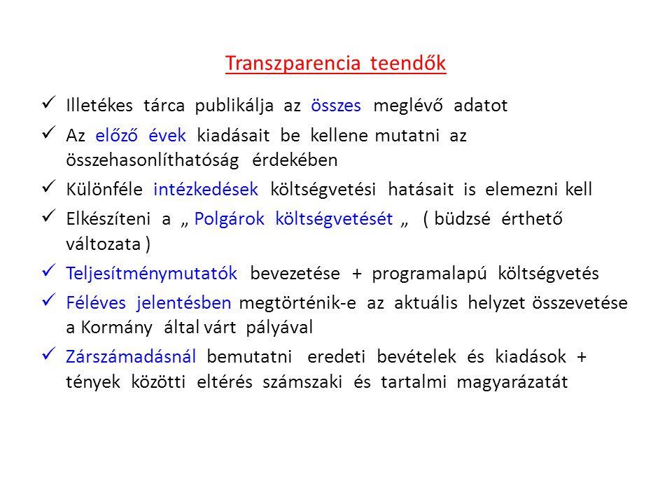 Transzparencia teendők