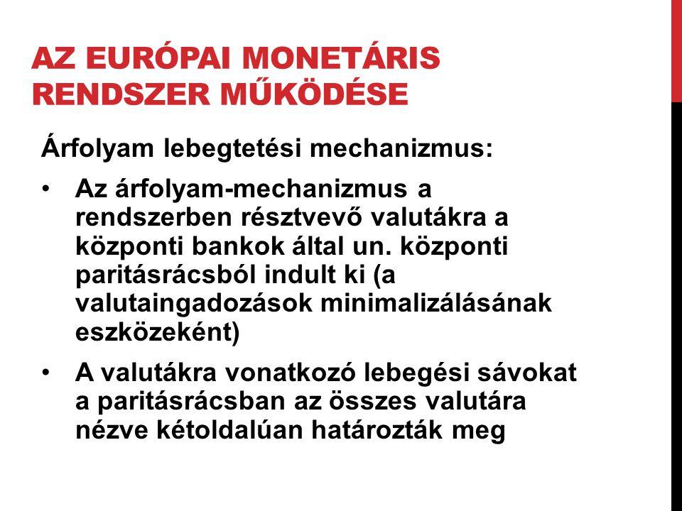 Az Európai Monetáris Rendszer Működése