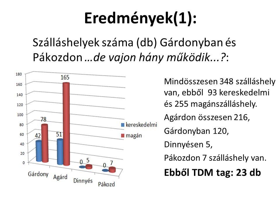 Eredmények(1): Szálláshelyek száma (db) Gárdonyban és Pákozdon …de vajon hány működik... :