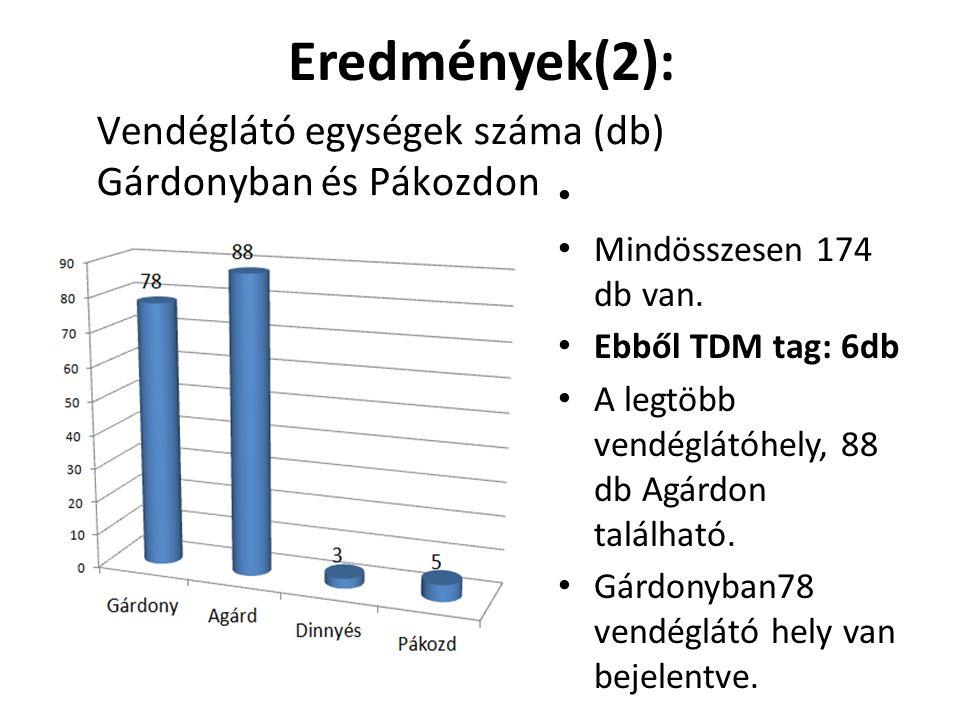 Eredmények(2): Vendéglátó egységek száma (db) Gárdonyban és Pákozdon