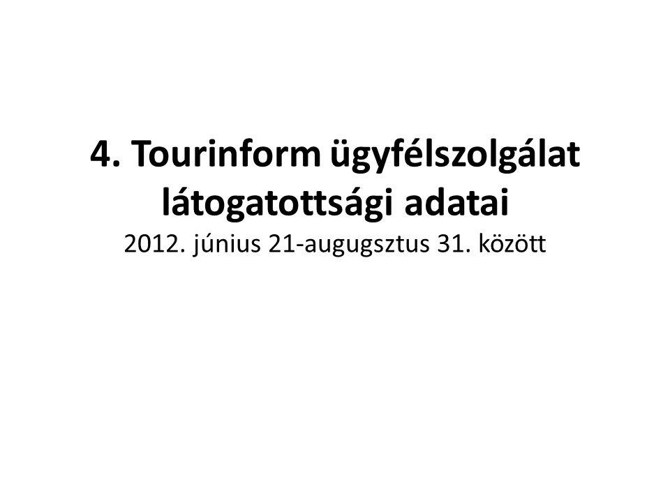 4. Tourinform ügyfélszolgálat látogatottsági adatai