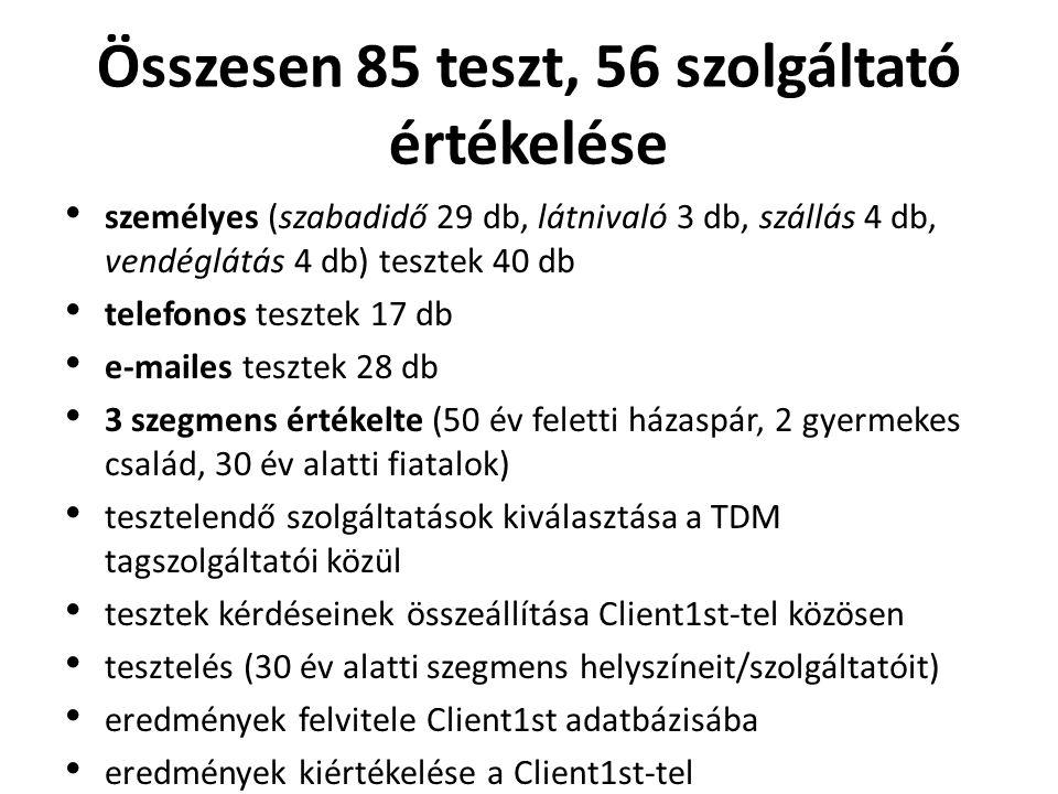 Összesen 85 teszt, 56 szolgáltató értékelése