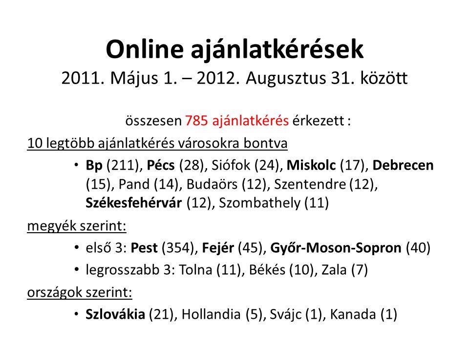 Online ajánlatkérések 2011. Május 1. – 2012. Augusztus 31. között