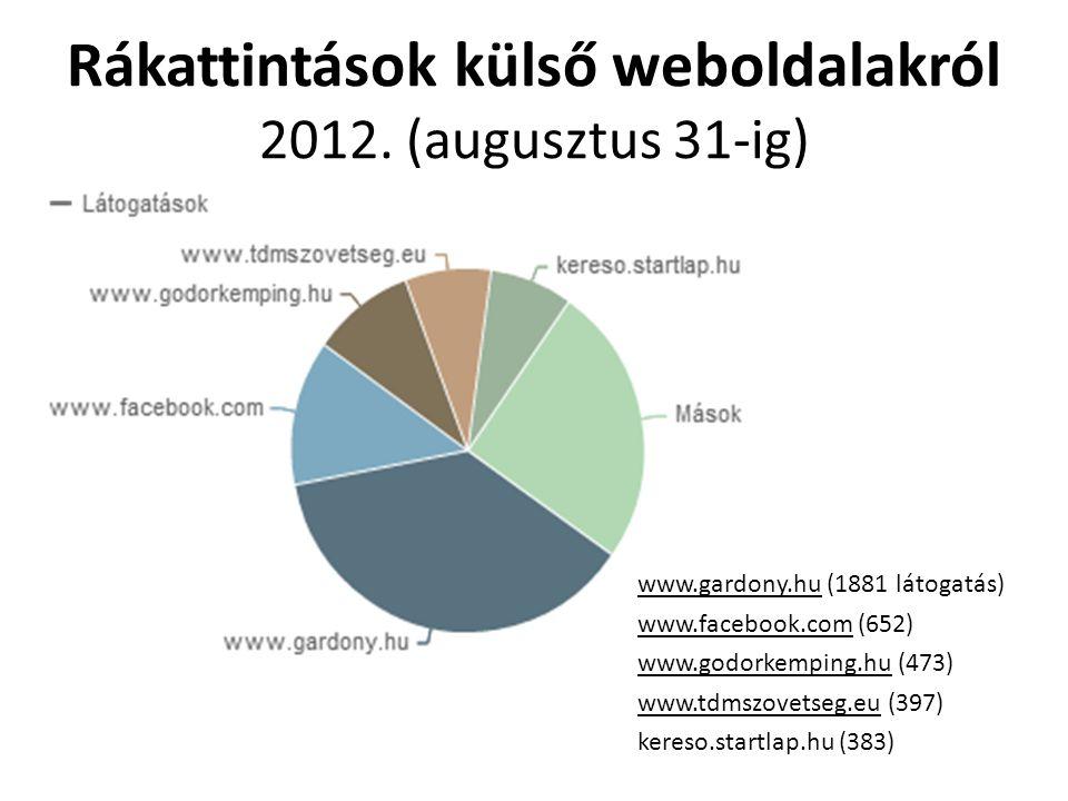 Rákattintások külső weboldalakról 2012. (augusztus 31-ig)