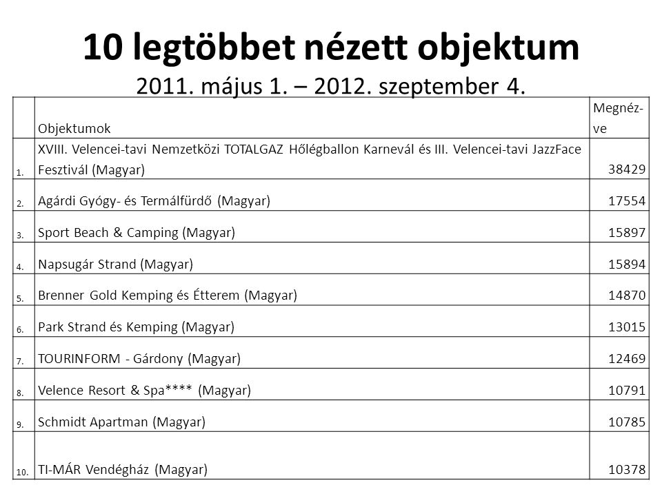 10 legtöbbet nézett objektum 2011. május 1. – 2012. szeptember 4.