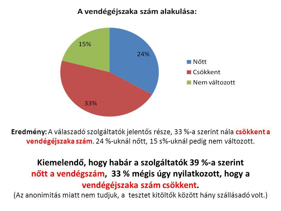 Kiemelendő, hogy habár a szolgáltatók 39 %-a szerint