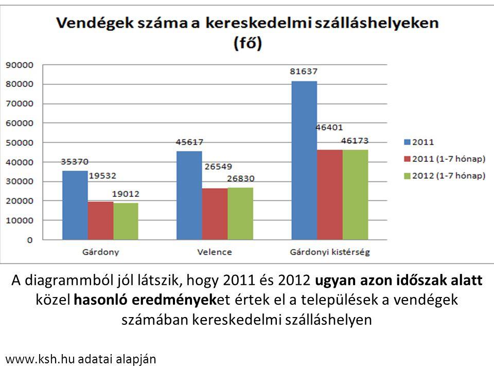 A diagrammból jól látszik, hogy 2011 és 2012 ugyan azon időszak alatt közel hasonló eredményeket értek el a települések a vendégek számában kereskedelmi szálláshelyen