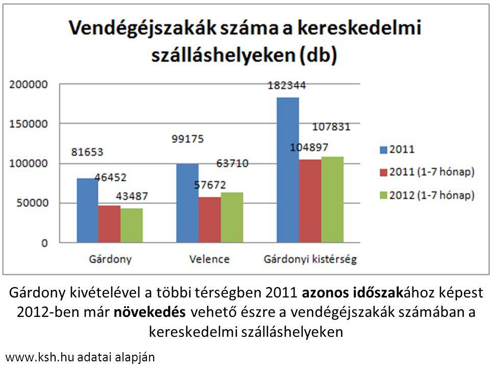 Gárdony kivételével a többi térségben 2011 azonos időszakához képest 2012-ben már növekedés vehető észre a vendégéjszakák számában a kereskedelmi szálláshelyeken
