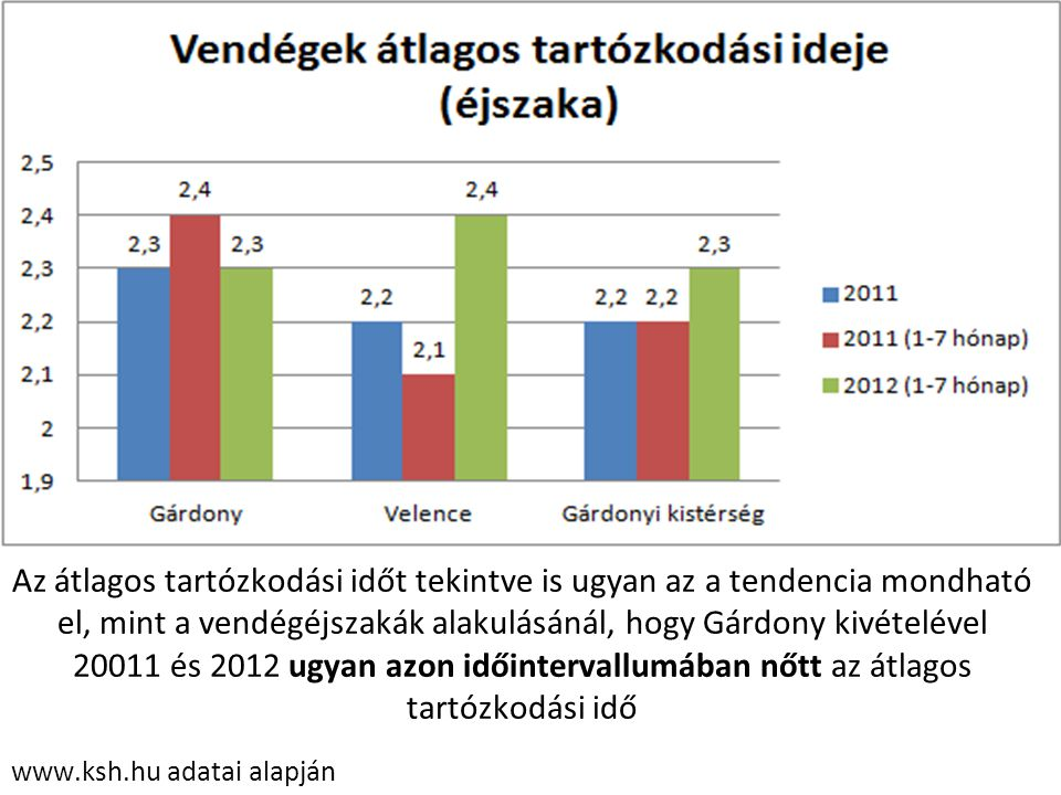 Az átlagos tartózkodási időt tekintve is ugyan az a tendencia mondható el, mint a vendégéjszakák alakulásánál, hogy Gárdony kivételével 20011 és 2012 ugyan azon időintervallumában nőtt az átlagos tartózkodási idő
