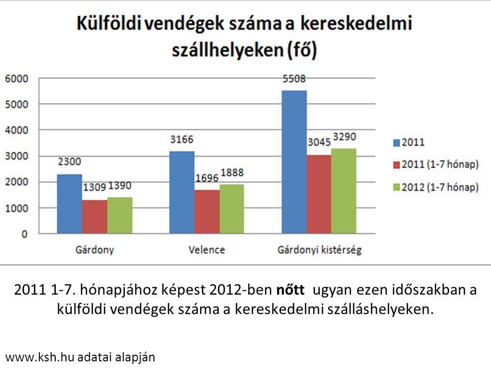 2011 1-7. hónapjához képest 2012-ben nőtt ugyan ezen időszakban a külföldi vendégek száma a kereskedelmi szálláshelyeken.