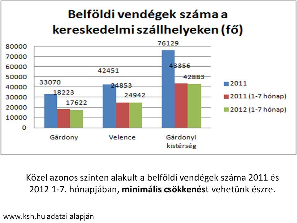Közel azonos szinten alakult a belföldi vendégek száma 2011 és 2012 1-7. hónapjában, minimális csökkenést vehetünk észre.