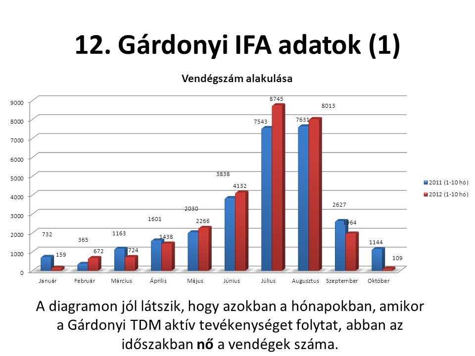 12. Gárdonyi IFA adatok (1)