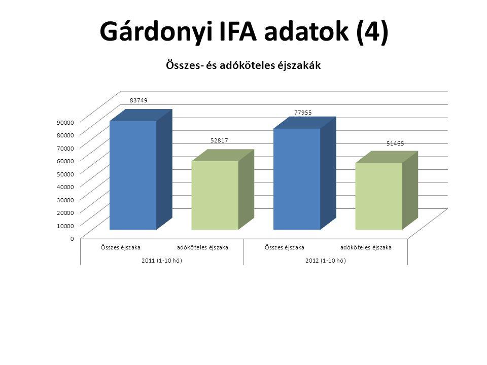 Gárdonyi IFA adatok (4)