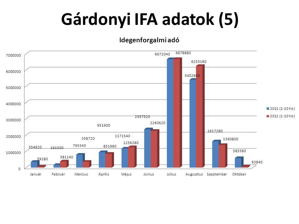 Gárdonyi IFA adatok (5)